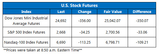 us stock index futures on dec 6