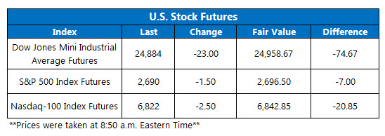 us stock index futures fair value on dec 7