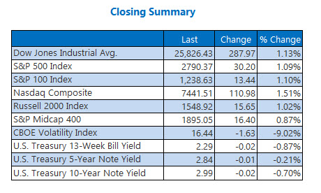 closing index summary dec 3