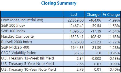 closing indexes summary december 20