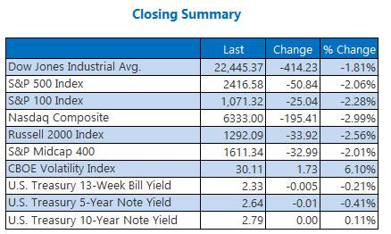 closing indexes summary december 21