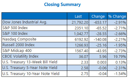 closing indexes summary december 24