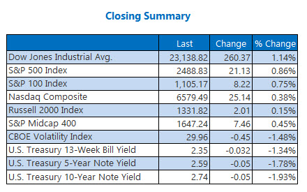 closing indexes summary december 27