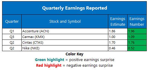 corporate earnings december 21