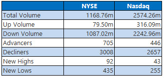 NYSE and Nasdaq Dec 4