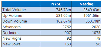 nyse and nasdaq stats dec 3