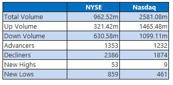 nyse and nasdaq stats dec 6