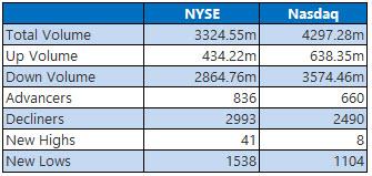 nyse and nasdaq stats december 21