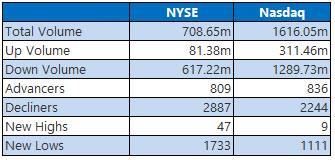 nyse and nasdaq stats december 24