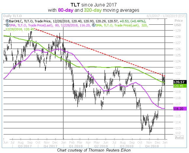 tlt daily chart dec 28
