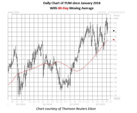 yum daily chart dec 7