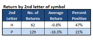 stocks second letters