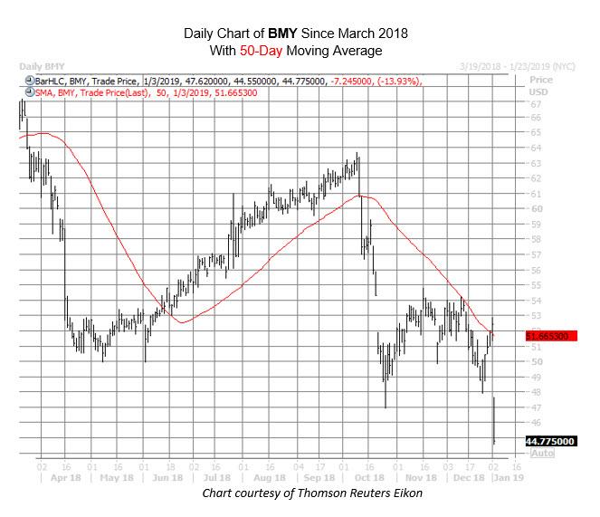 BMY Chart Jan 3