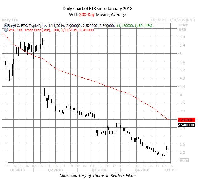 FTK stock chart jan 11