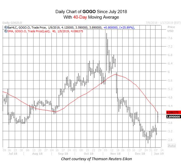 GOGO Chart Jan 9