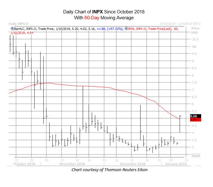 INPX Chart Jan 10