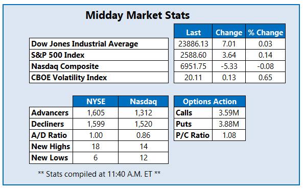 Midday Market Stats Jan 10