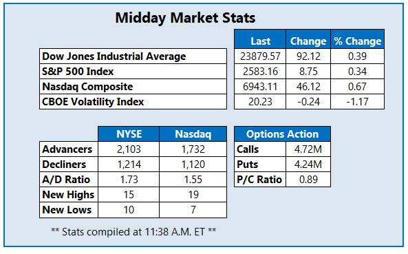 Midday Market Stats Jan 9
