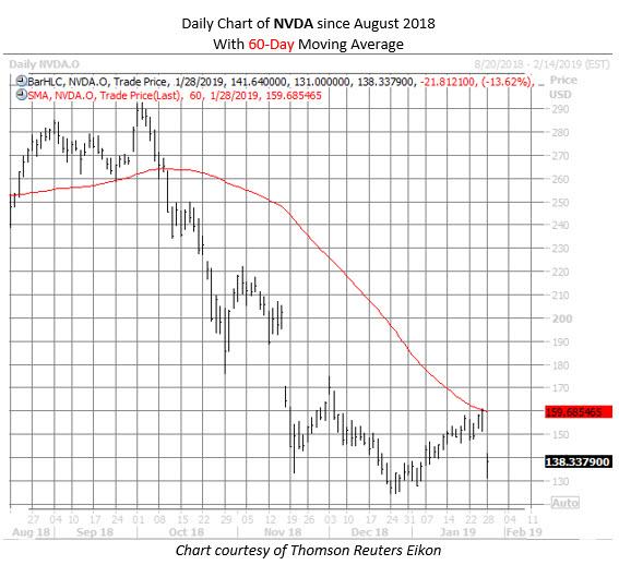 NVDA MMC chart
