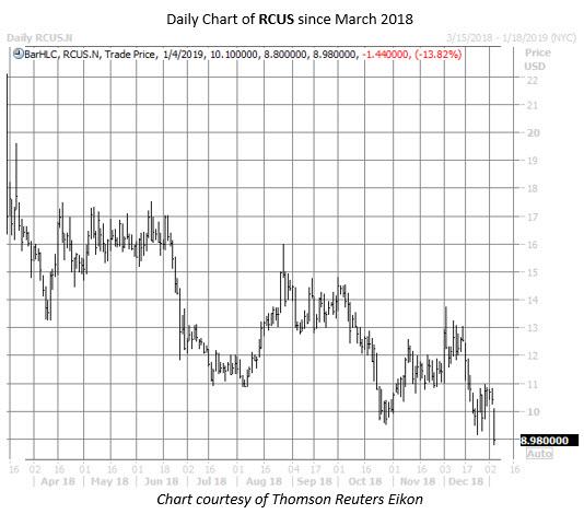 RCUS stock chart MMC