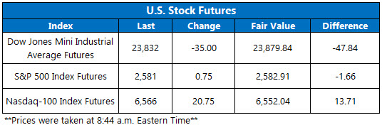 Stock Futures Chart Jan 15