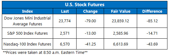 stock futures jan 10