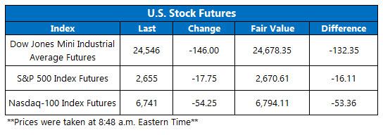 stock futures jan 22