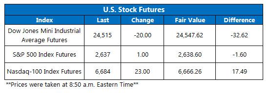 stock futures jan 24