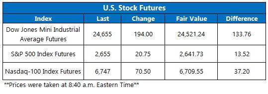stock futures jan 25