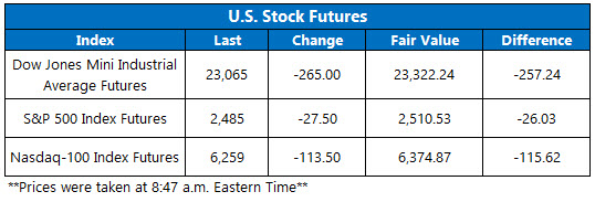 stock futures jan 3