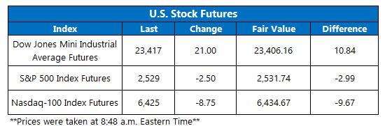 stock futures jan 7