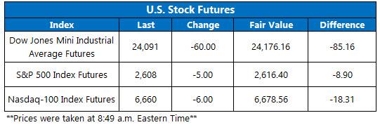 stock futures today jan 17