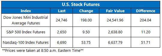 stock futures today jan 30