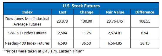 stock futures today jan 9
