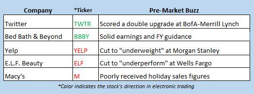 stock market news jan 10