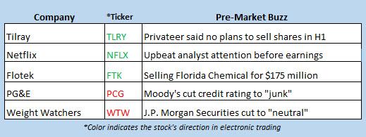 stock market news jan 11