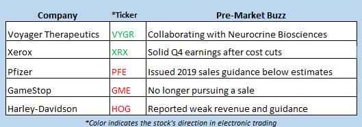 stock market news jan 29