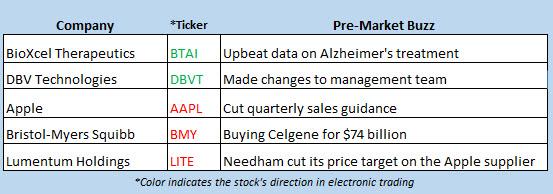stock market news jan 3
