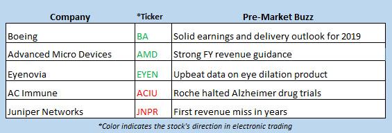 stock market news jan 30