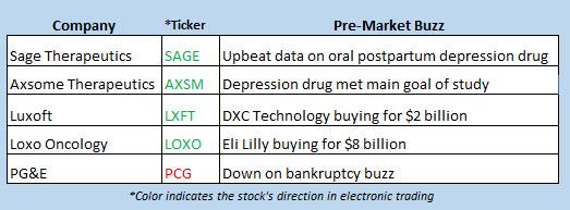 stock market news jan 7