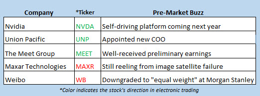 stock market news jan 8