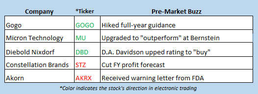 stock market news jan 9