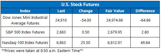 US stock futures jan 31