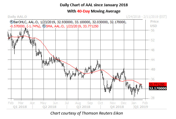 aal stock price jan 23