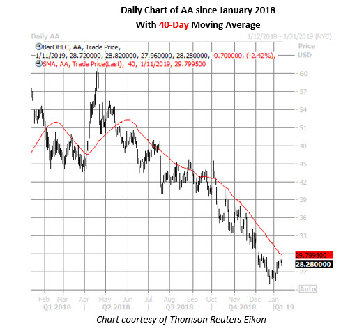 alcoa stock daily chart jan 11