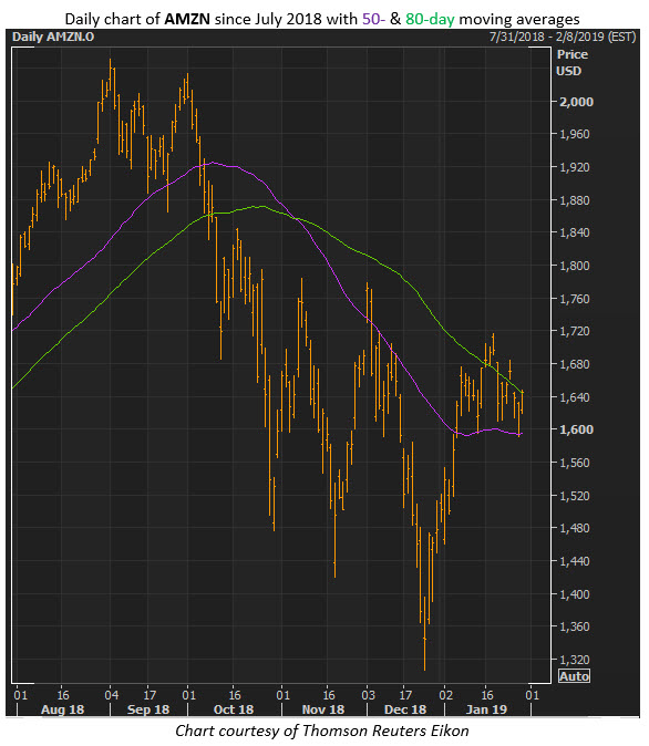amazon stock chart