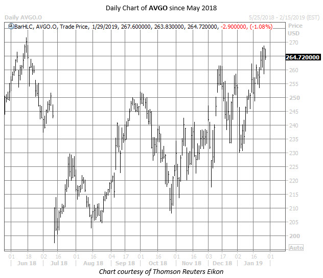 AVGO stock chart jan 29