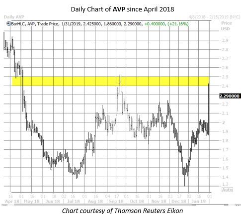 AVP stock chart jan 31