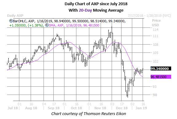 axp daily chart jan 16
