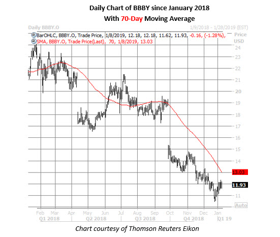 best buy daily stock chart jan 8